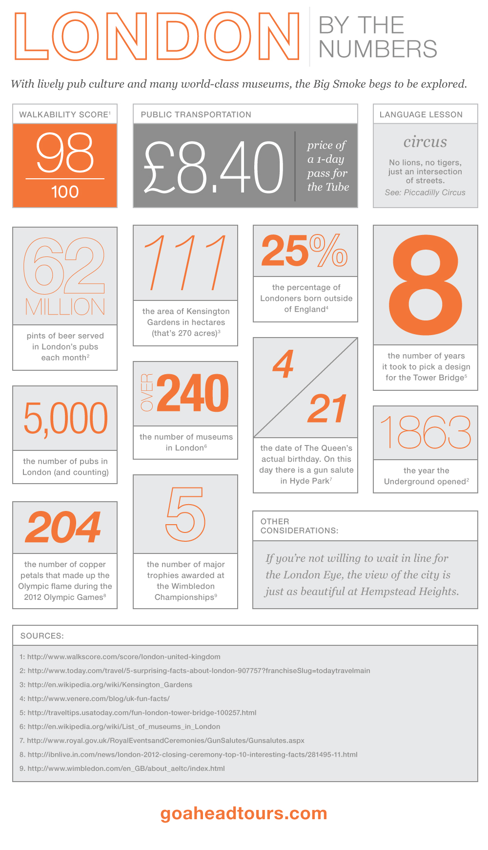 London by the Numbers Infographic
