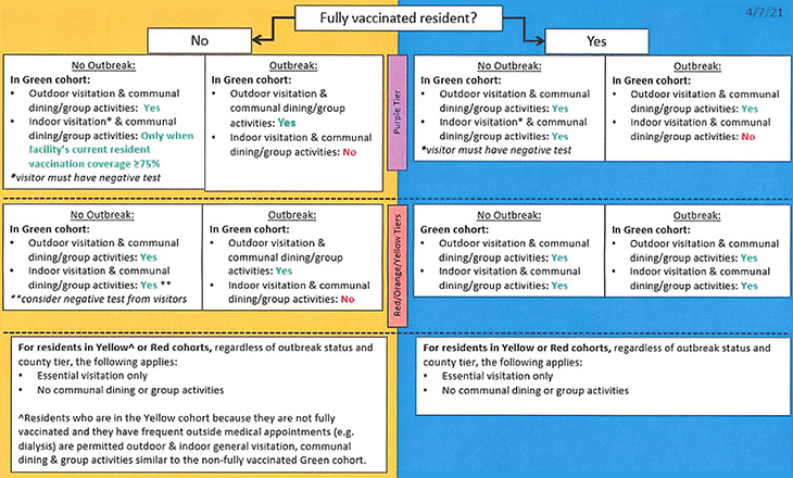 Covid Visitation Guidelines chart