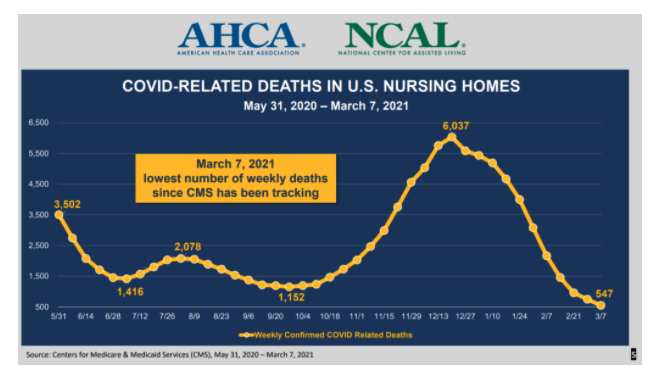 AHCA And NCAL COVID Related Deaths In U.S. Nursing Homes From Mary 31, 2020 To March 7, 2021
