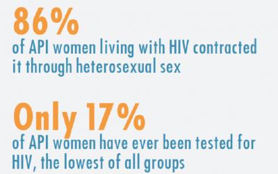 HIV and Intimate Partner Violence Among Asian American and Pacific Islander Women, 2016