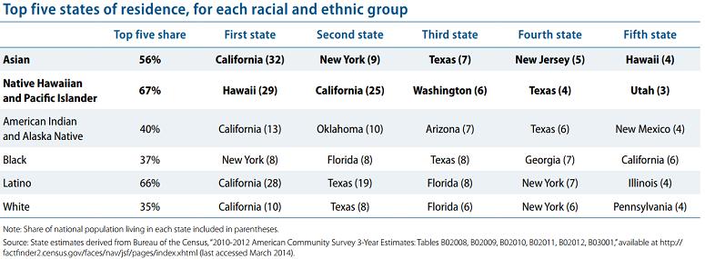 Census Data & API Identities - Asian Pacific Institute on