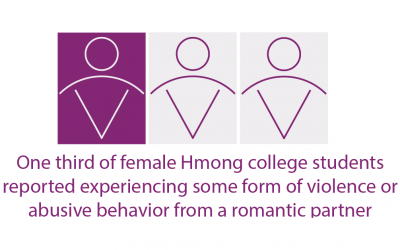 Domestic and Family Violence in Hmong Communities, 2019