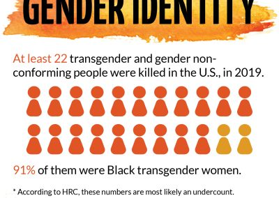 6-Gender-identity