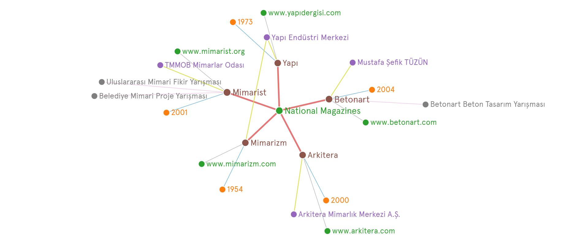 Mac 22 Graph Commons