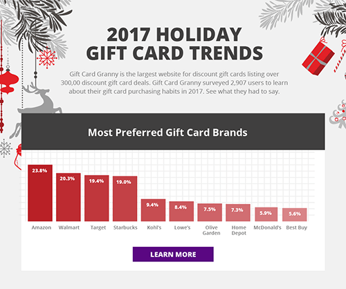2017 Holiday Gift Card Trends