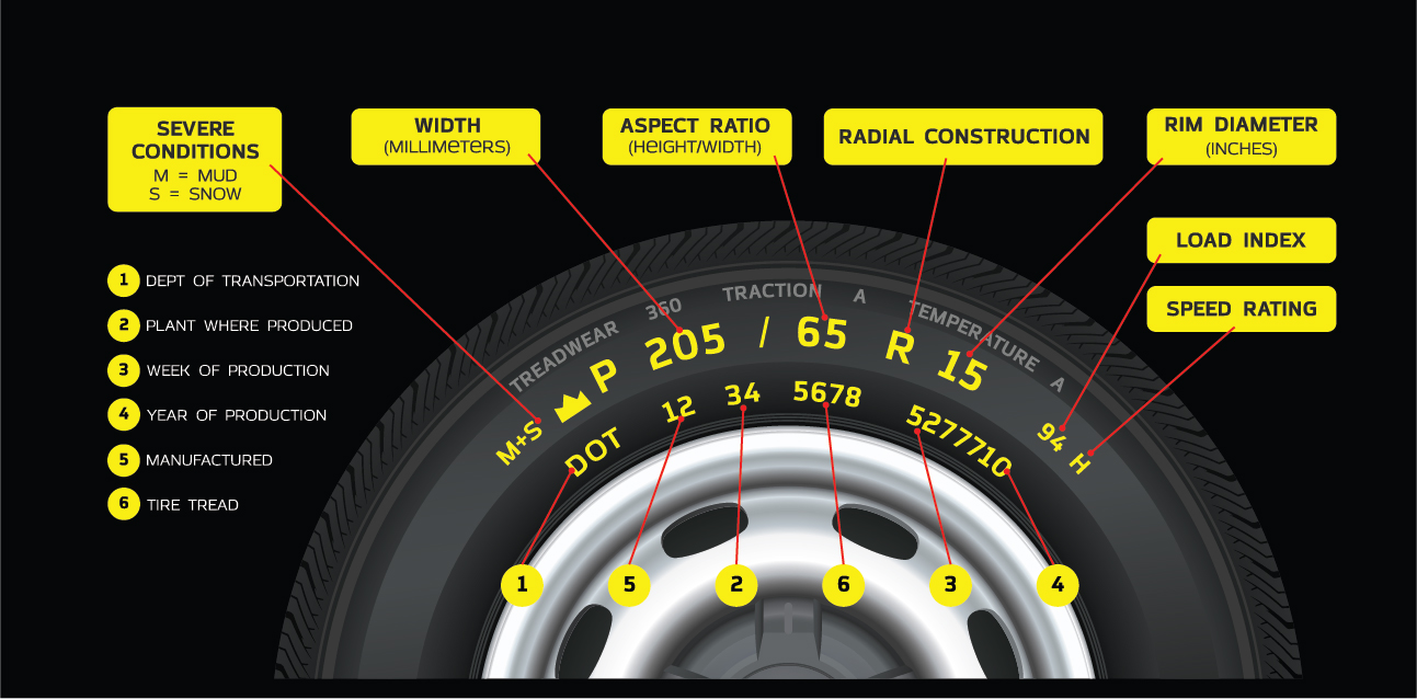 Basic tyre information