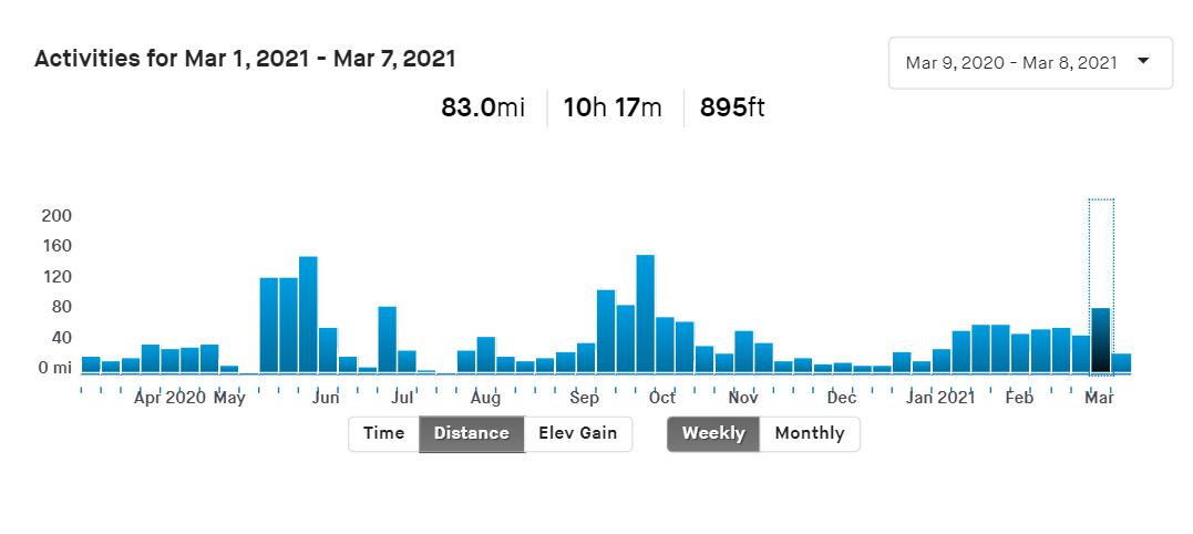 Week 1 Mileage
