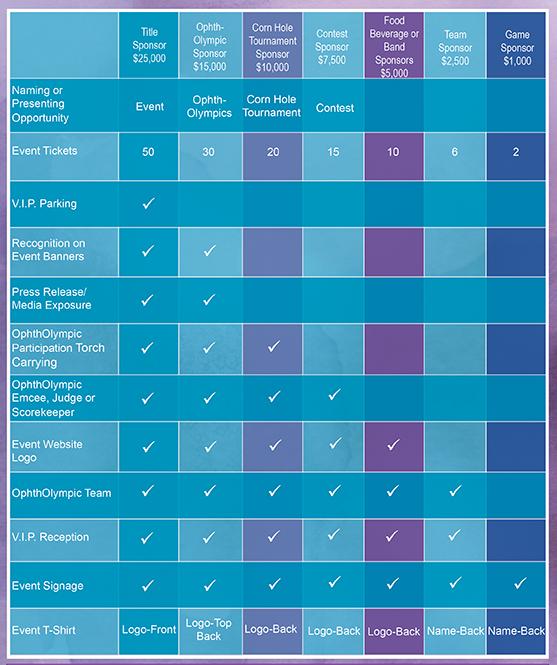 Summary-Sponsorship Benefits