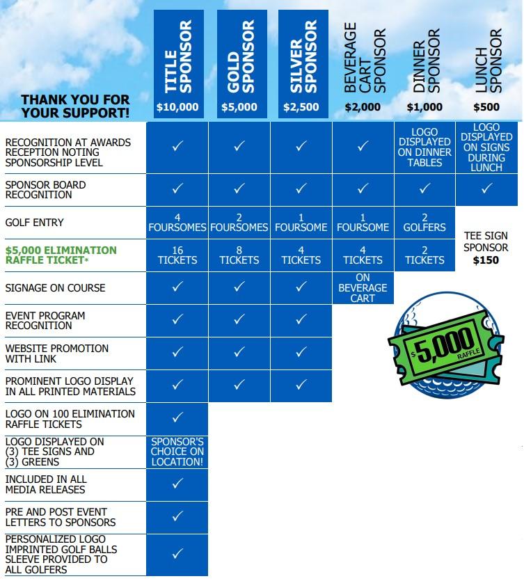 Breakdown of Sponsorship Levels