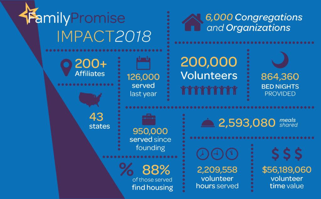 Family Promise Impact