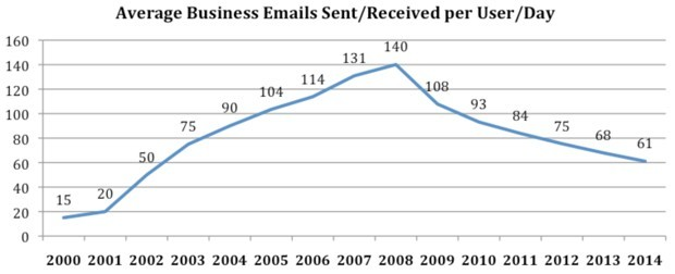 emails-per-day.jpg#asset:968