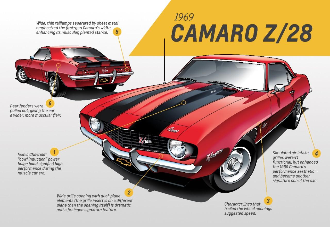 Primera generación Camaro