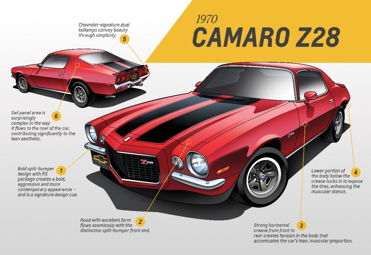 Segunda generación Camaro