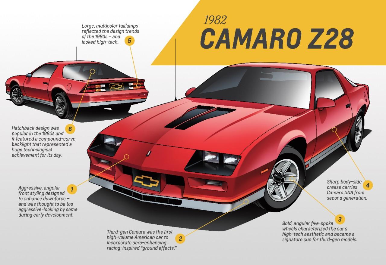 Tercera generación Camaro