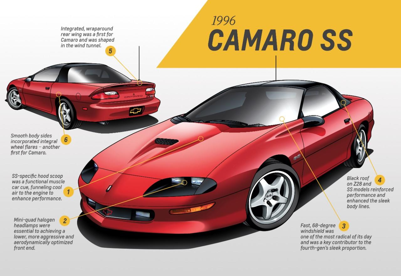Cuarto generación Camaro