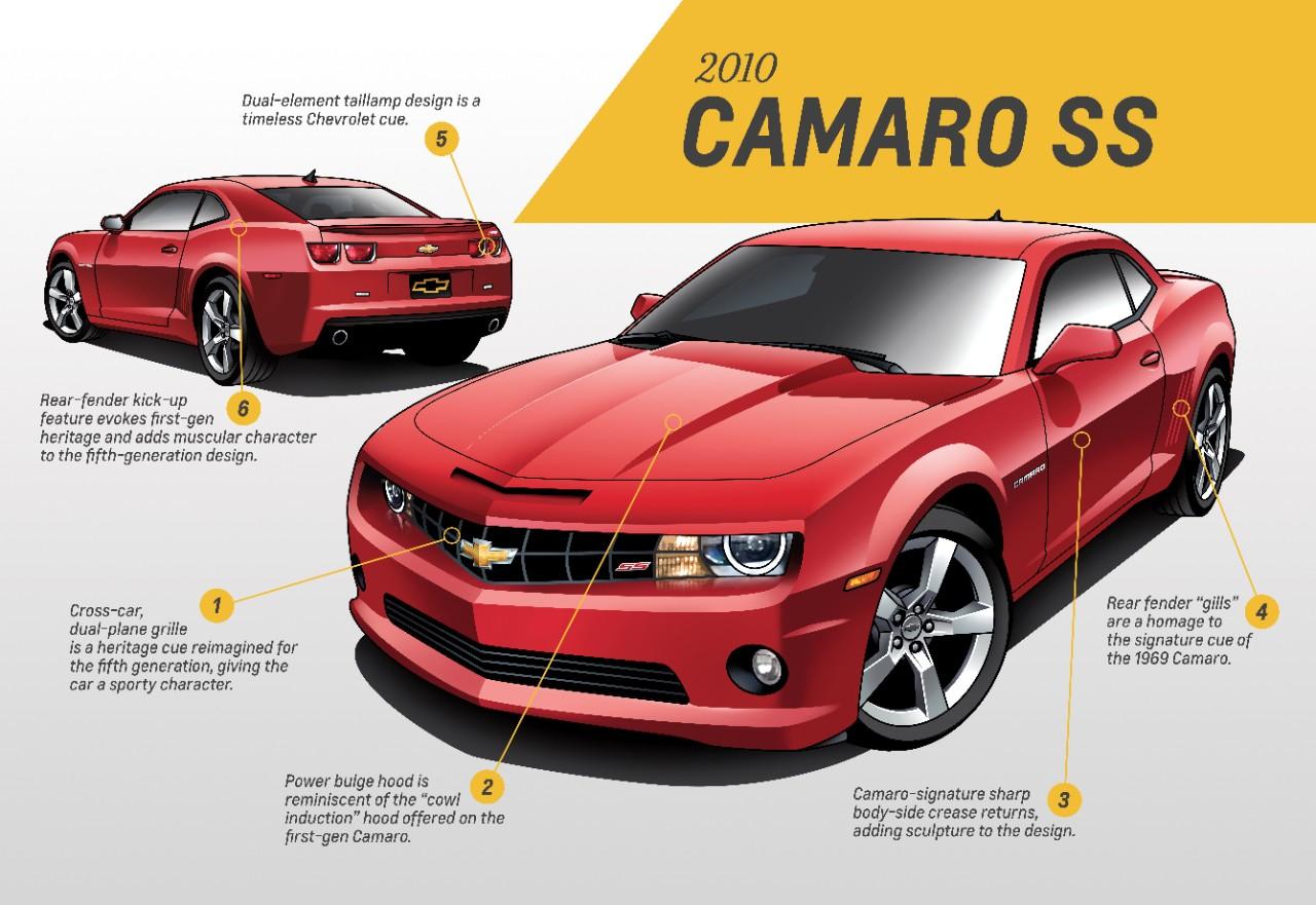 Quinta generación Camaro