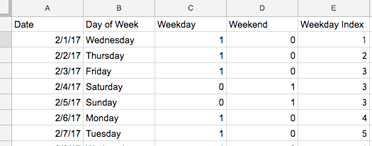 excel google sheets sumifs output