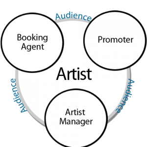 Hoskins Booking Agency - Event Planner in Corbin, Kentucky