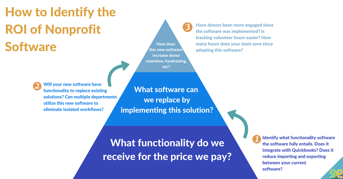 How to identify the ROI of Nonprofit Software
