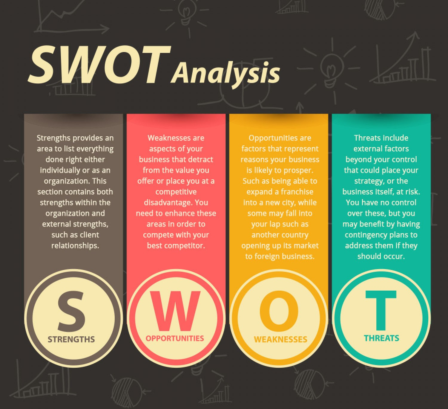 conducting swot analysis To conduct a swot analysis, identify the 1 strengths: internal competence can  use to exploit the externa resources, certifications, experien swot is to 2.