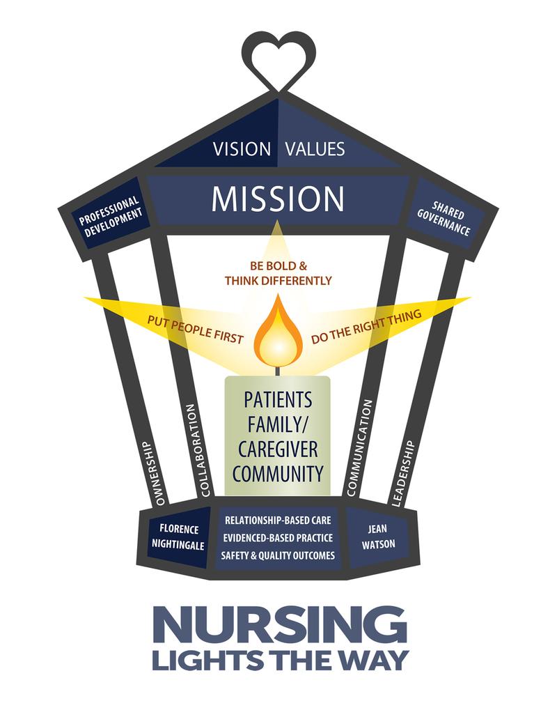 Jefferson Health - New Jersey Nurses Week Fund Raiser