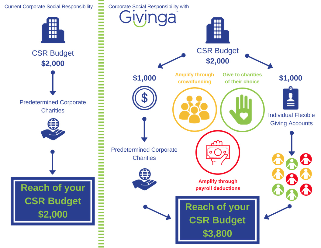 A CSR program to simplify your corporate giving.