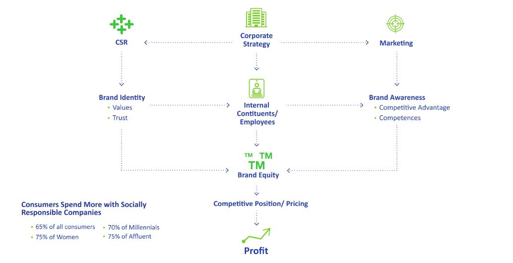 Use the Givinga platform to improve your CSR strategy