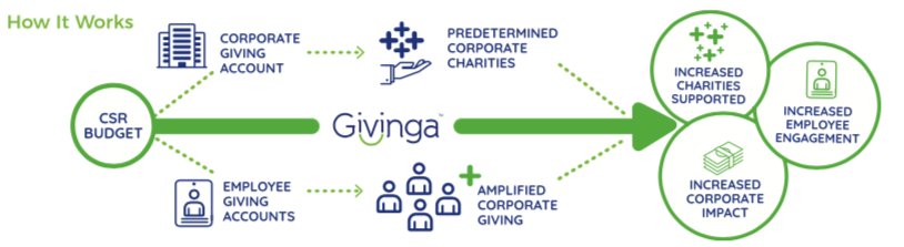 Workplace giving software to customize your giving program.