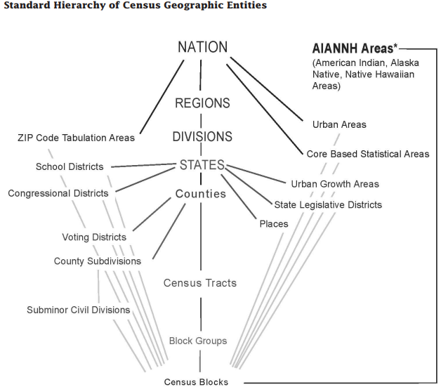 Determine relationship between census geographic entities with totalcensus package