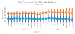 Us ch market share aus beef