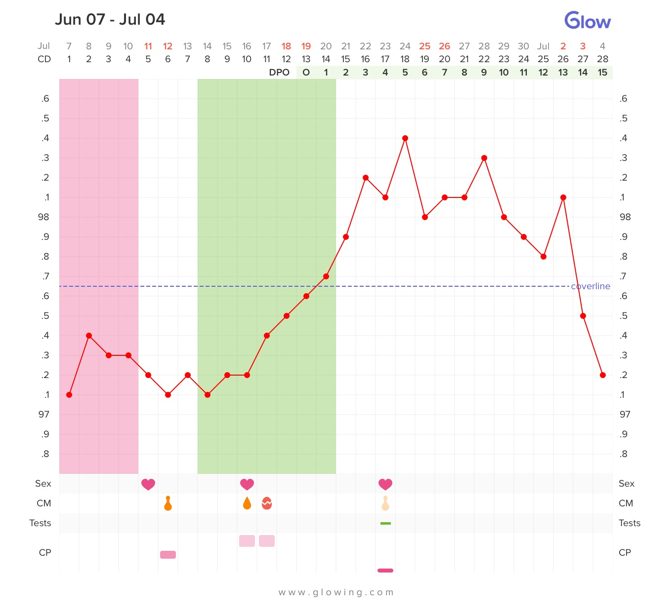 What should be the basal temperature during pregnancy Basal temperature graph 12