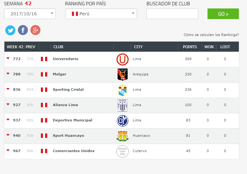 Los 7 mejores equipos del fútbol peruano, según el ránking ...