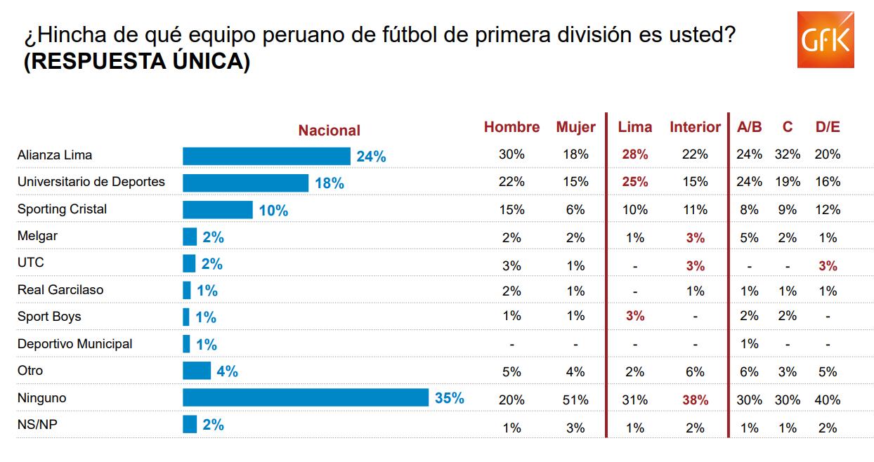 GFK: Alianza Lima es el club con más hinchas en el Perú
