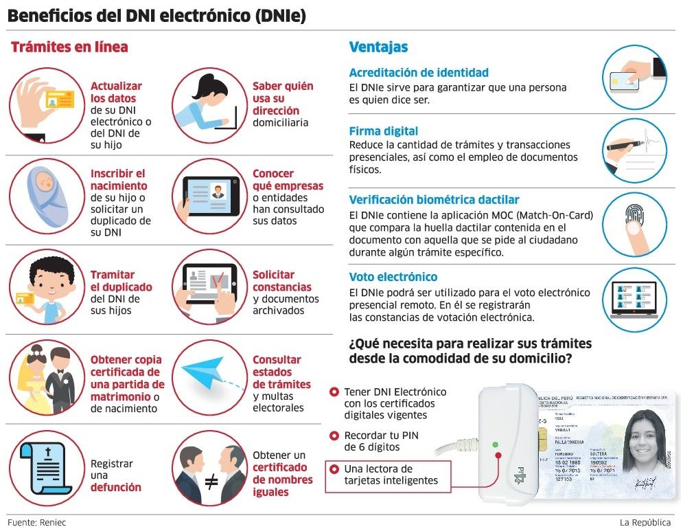 Beneficios del DNI electrónico