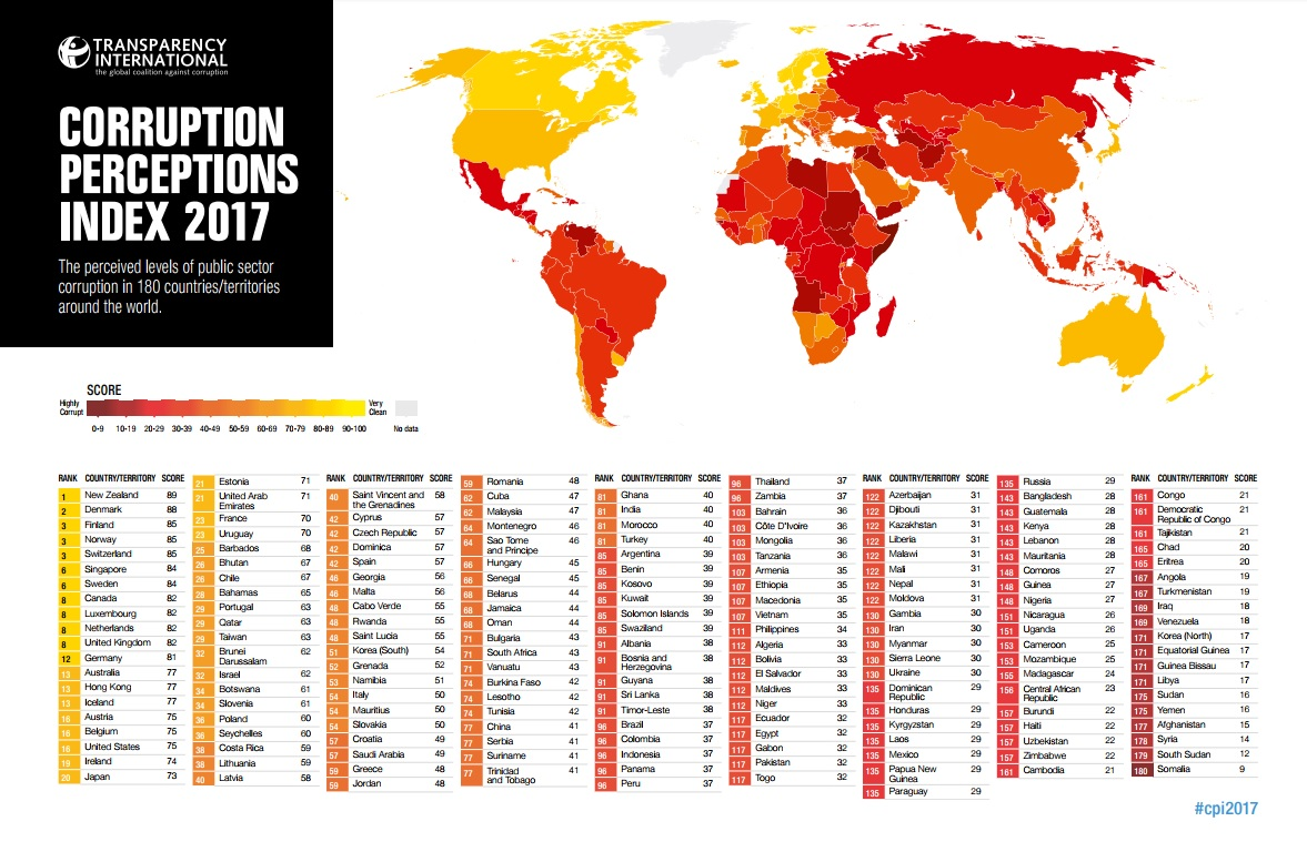 Empeora en México la percepción en corrupción