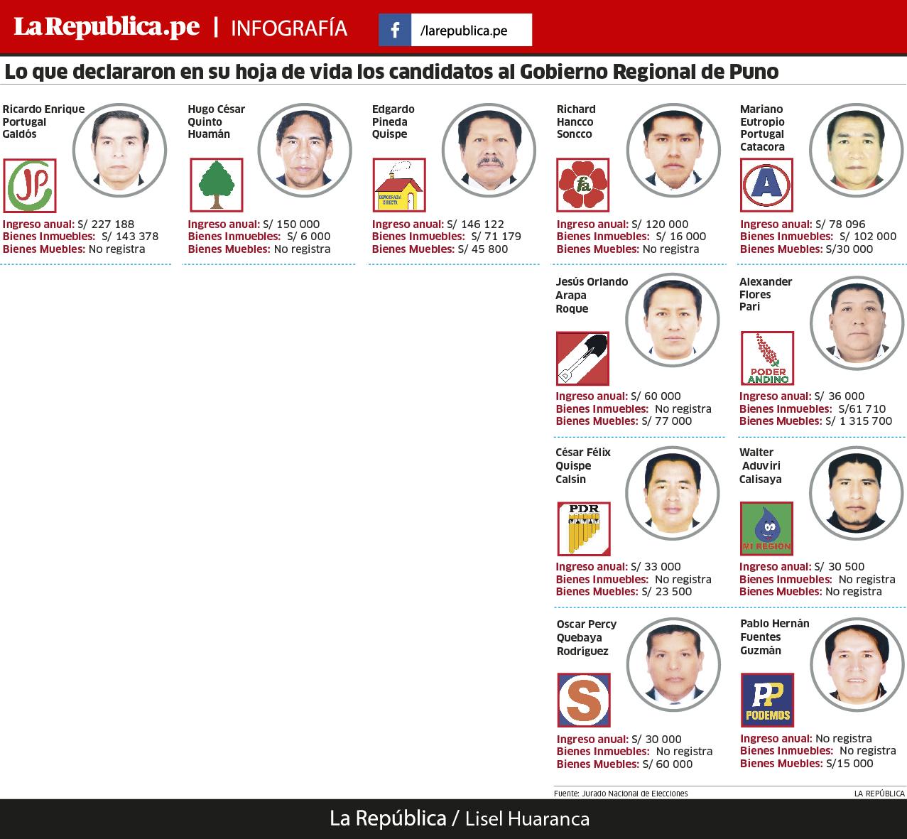 Bienes e ingresos de los candidatos de Puno