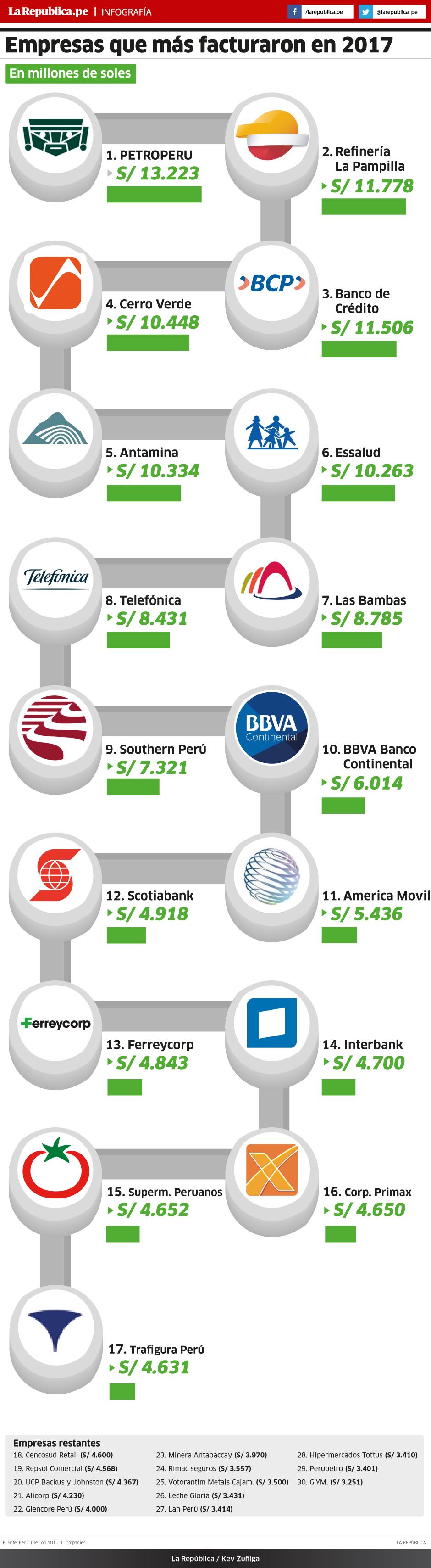 Empresas que más facturaron en el 2017