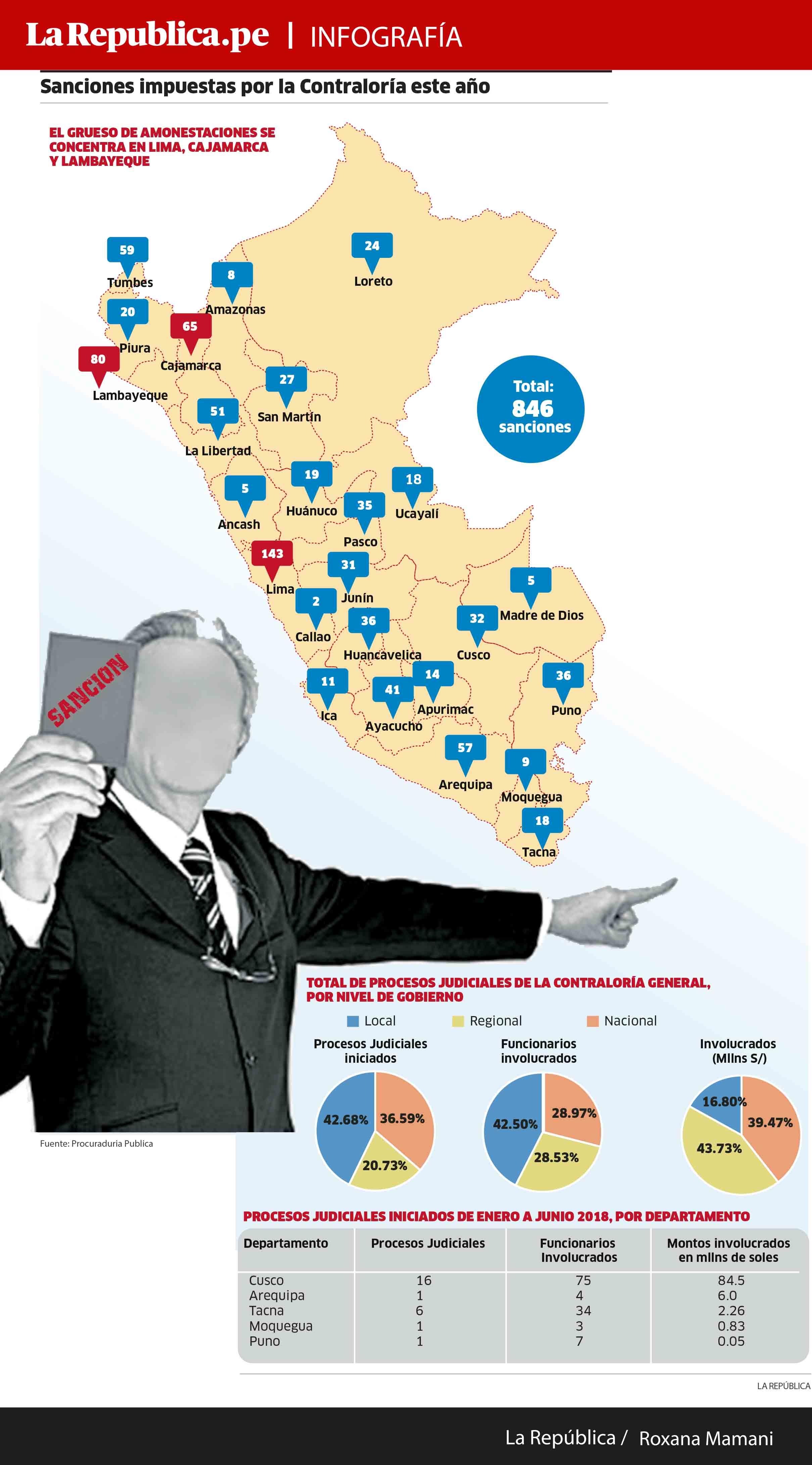 Sanciones impuestas por la Contraloría este año según cada región