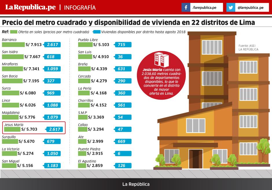 Metro cuadrado en 22 distritos de lima se ubica entre s 2 for Precio reforma por metro cuadrado