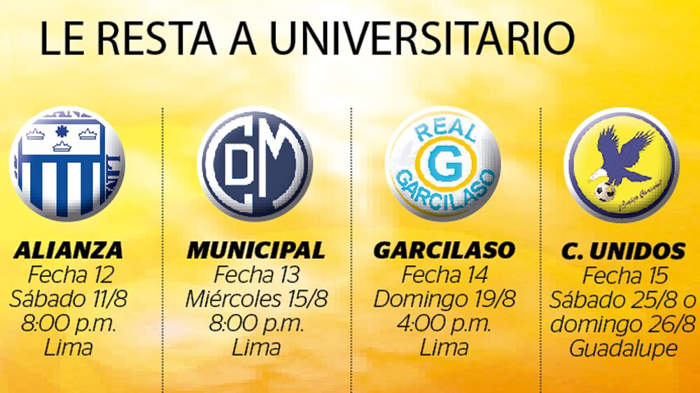 Universitario-Fixture