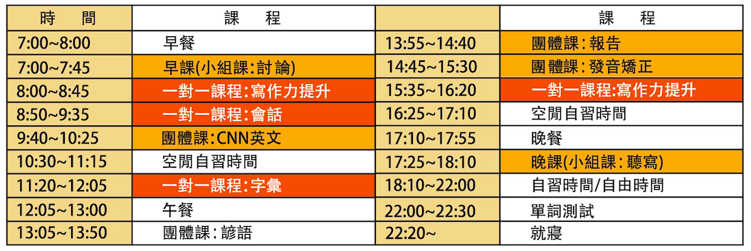 C2 UBEC 暑期密集英語專班課表