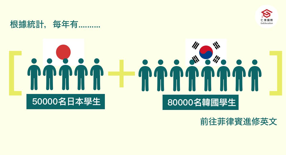 每年至少有約13萬日韓年輕人專程來菲律賓學英文 - 很多日韓企業招募員工都會要求提供多益成績 - 例如日本樂天對主管的多益門檻要求為800分 - 不少企業還會提供員工到菲律賓學英文機會 - 韓國學制鼓勵大專生到海外進修 - 2010年開始 - 日本 - 韓國 - 將青年子弟兵送往海外再造競爭力 - 也意外捧紅菲律賓