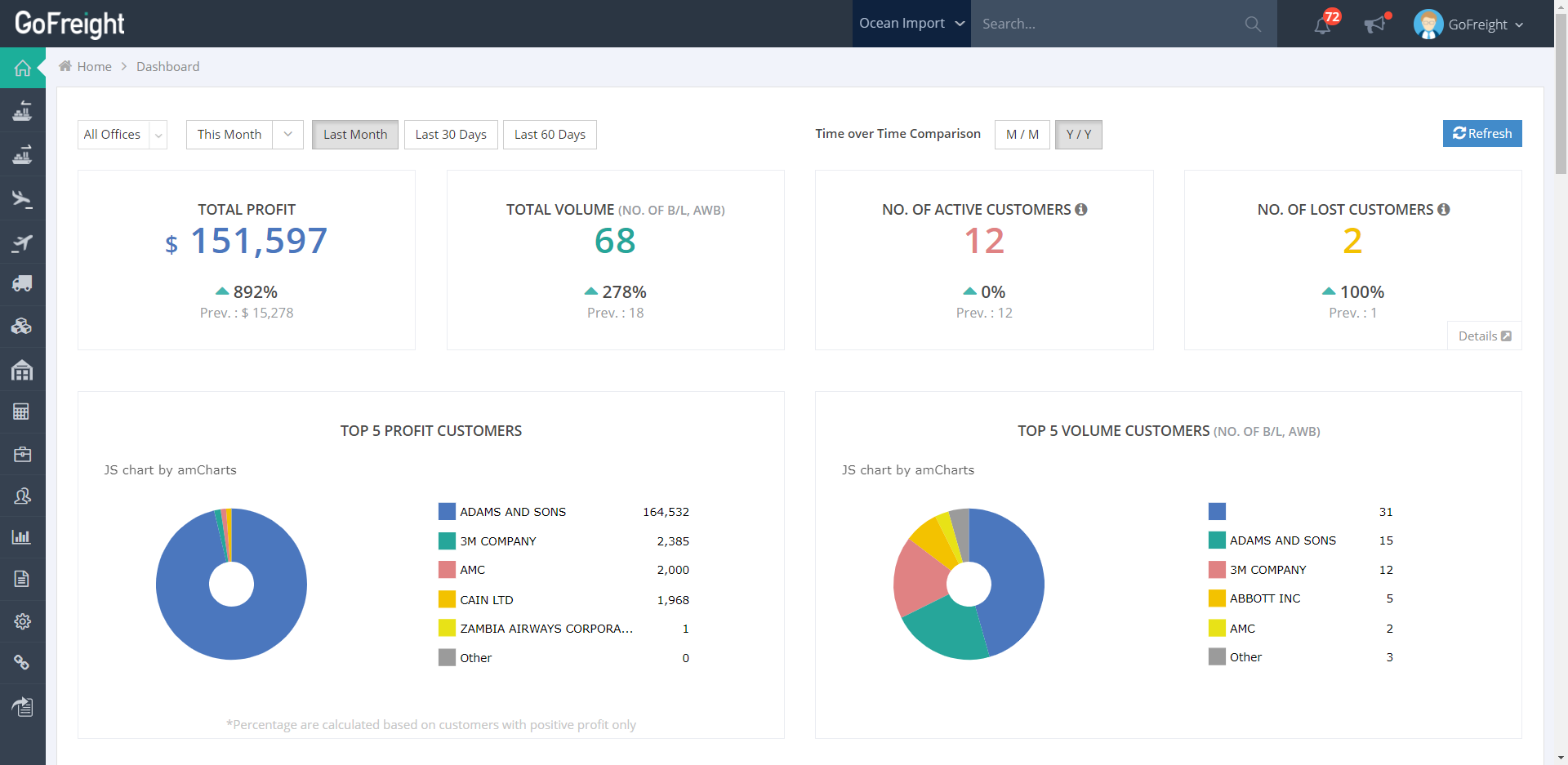 GoFreight Dashboard for business insight