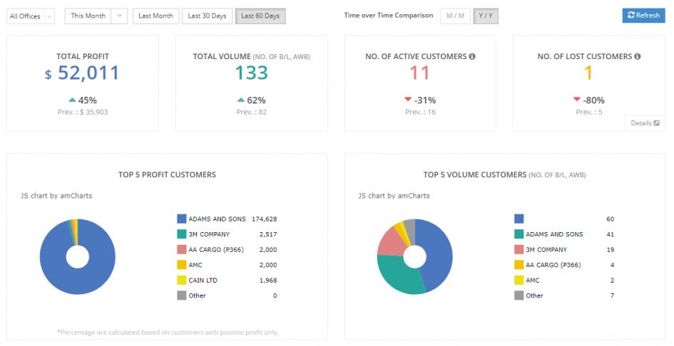 freight forwarding software dashboard