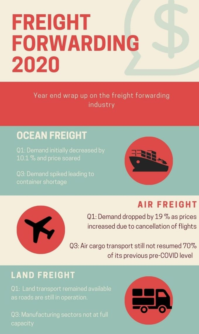 Freight Forwarding Market 2020