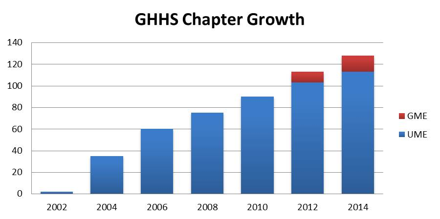 GHHS Growth