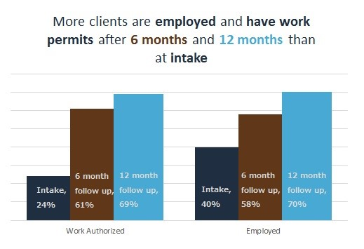 Chart showing difference in employment following intake at the Libertas Center (credit: Libertas Center)