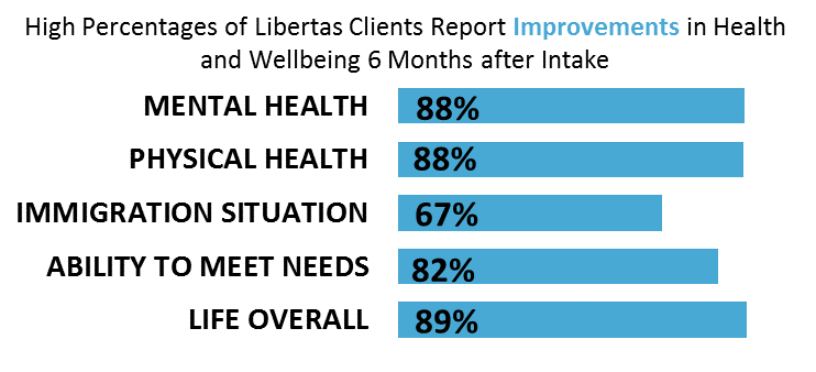 Chart showing the improvement of clients 6 months after being initially seen at the Libertas Center (credit: Libertas Center)