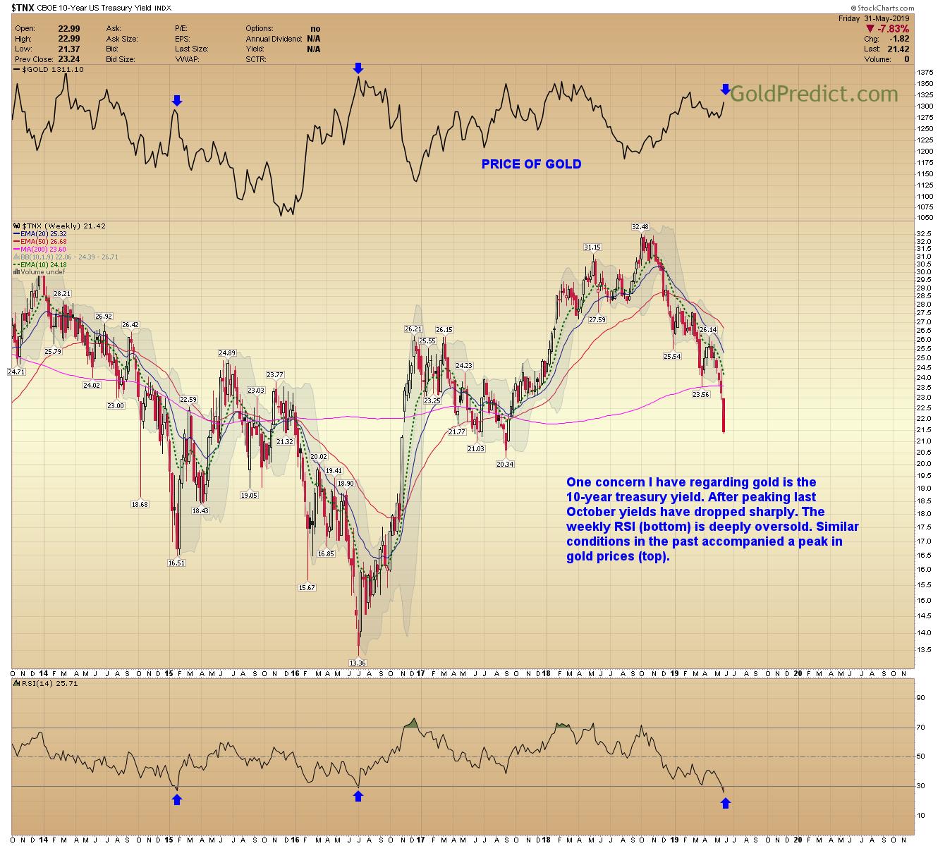 GoldPredict Blog   Gold Breakout Needs Confirmation   Talkmarkets