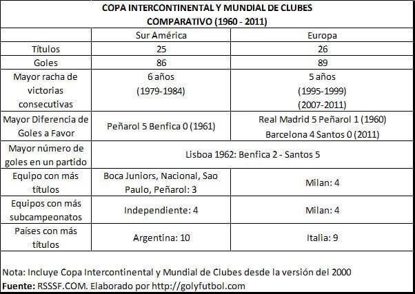 Copa Intercontinental y Mundial de Clubes